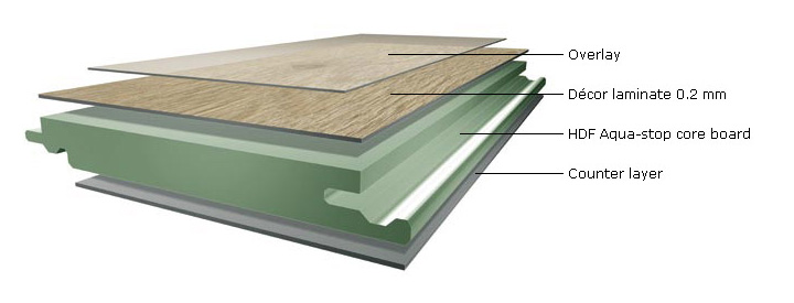 Laminate Structure Composition Eurostyle Flooring Vancouver